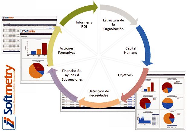 Ciclo Software para la gestión de la formación programada por las empresas