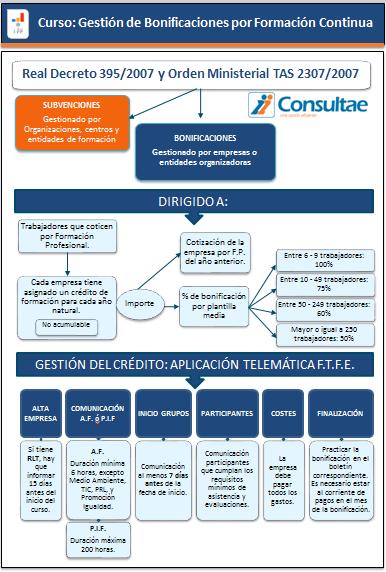 info_curso_gestion_bonificaciones2014