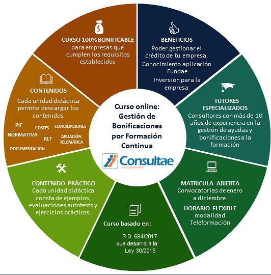 curso online para aprender a gestión la bonificación de la formación programada por las empresas