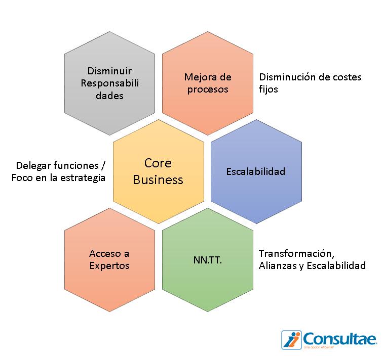 Ventajas outsourcing separación de procesos