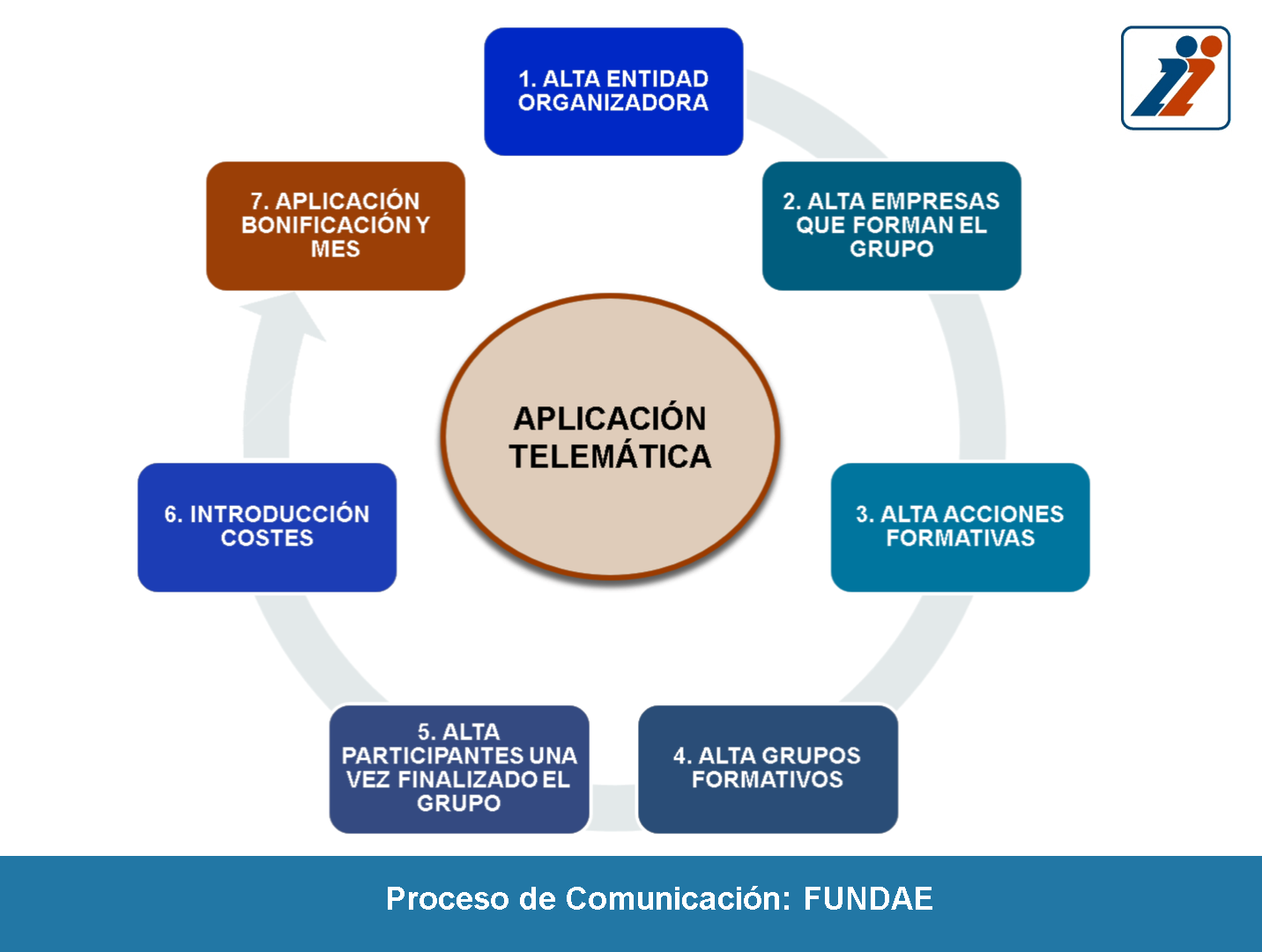 Fundae ha publicado las novedades en la aplicación 2019