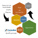 Financiar mi plan de formación