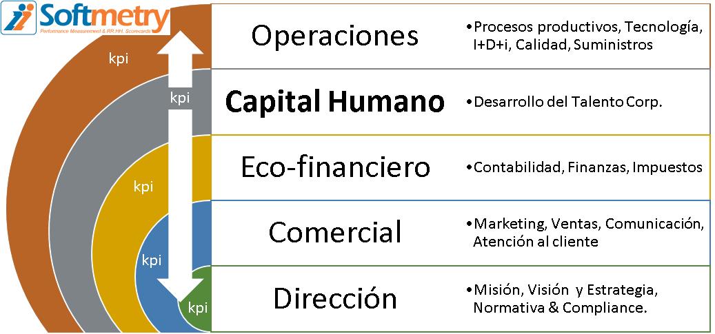 KPI´s áreas gestión capital humano