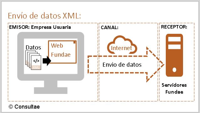 Proceso de cargas de datos de formación en xml