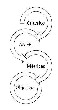 Evaluación de los procesos formativos