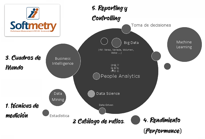 Discovery HR Analytics
