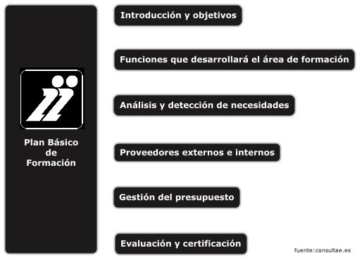 Ejemplo de composición de un plan básico de formación